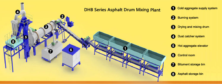 Structure of Asphalt Drum Mix Plant DHB Series